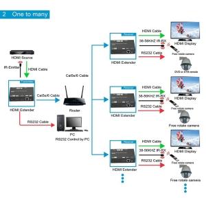 Dr.HD EX 120 LIR HD Rx